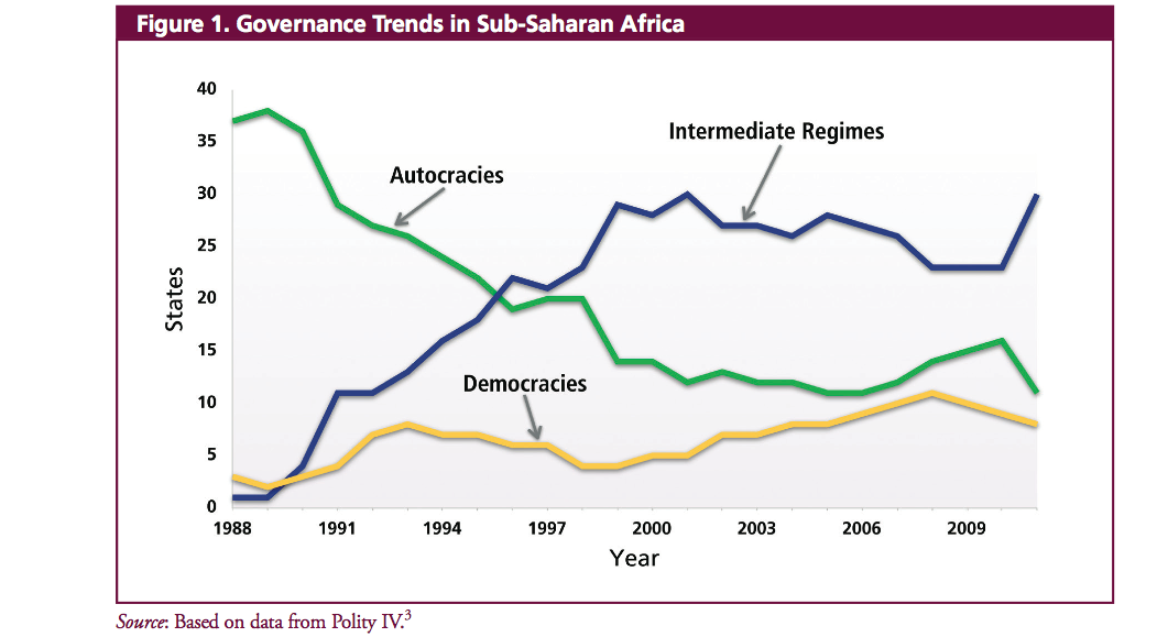 Governance Trends in Sub-Saharan Africa